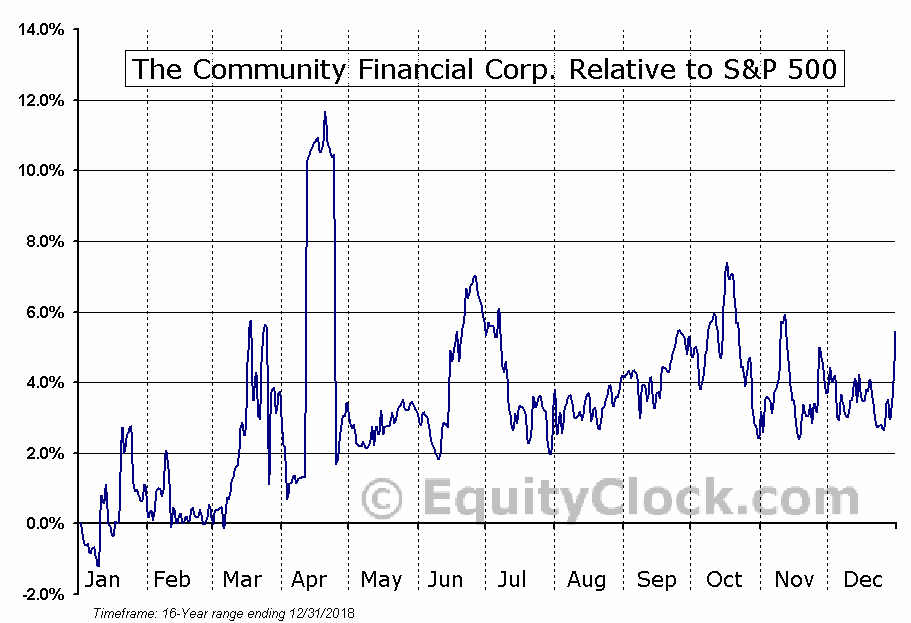 TCFC Relative to the S&P 500