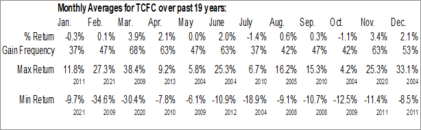 Monthly Seasonal The Community Financial Corp. (NASD:TCFC)