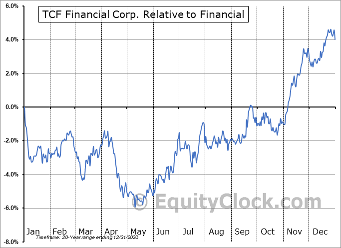 TCF Relative to the Sector