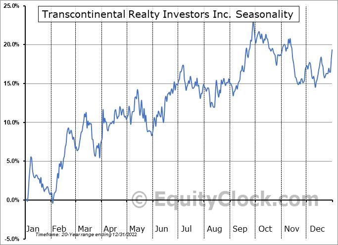 Transcontinental Realty Investors Inc. (NYSE:TCI) Seasonality