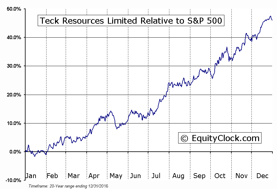 TCK-B.TO Relative to the S&P 500