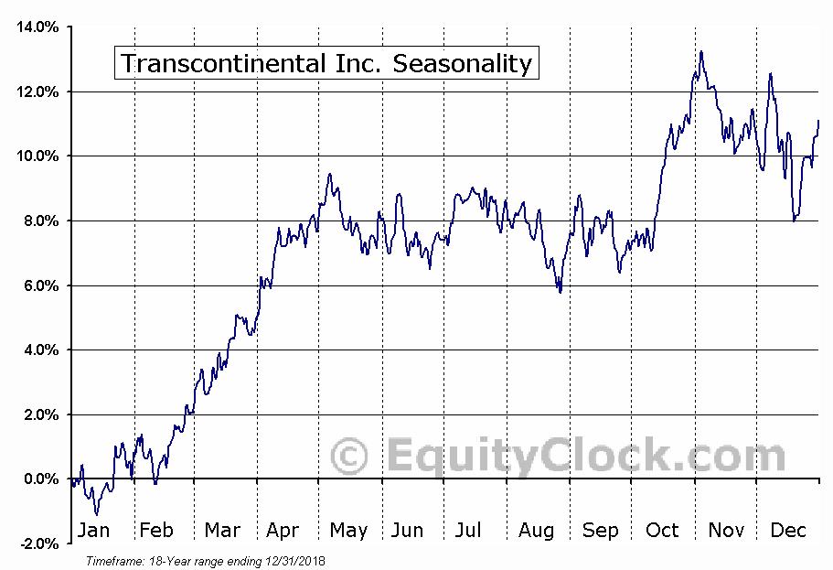 Transcontinental Inc. (TSE:TCL.A) Seasonal Chart
