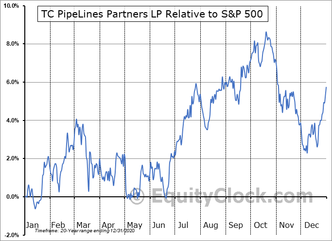 TCP Relative to the S&P 500