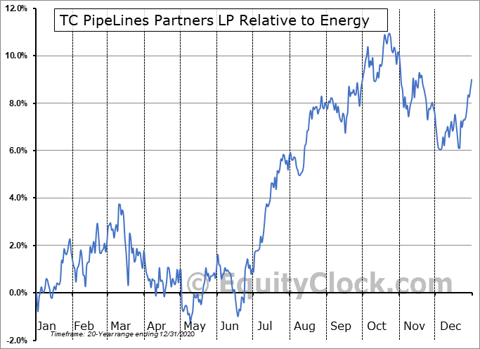 TCP Relative to the Sector