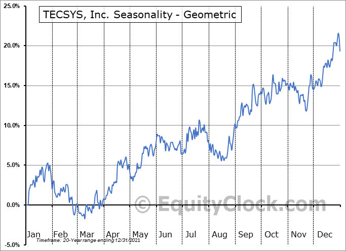 TECSYS, Inc. (TSE:TCS.TO) Seasonality