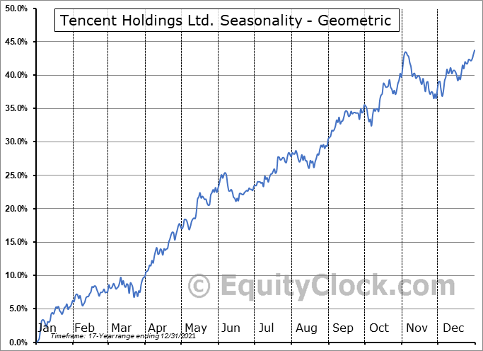 Tencent Holdings Ltd. (OTCMKT:TCTZF) Seasonality