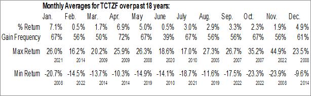 Monthly Seasonal Tencent Holdings Ltd. (OTCMKT:TCTZF)