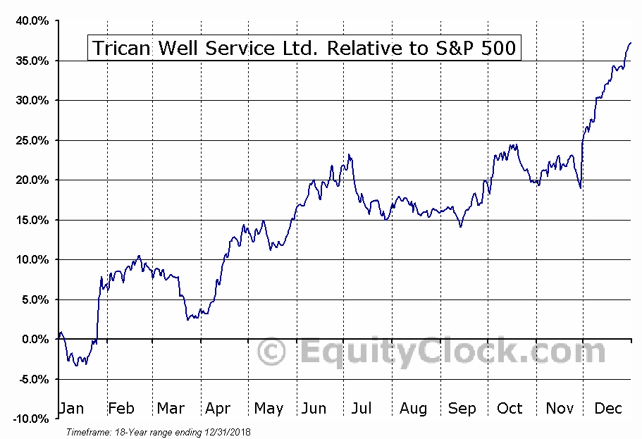 TCW.TO Relative to the S&P 500