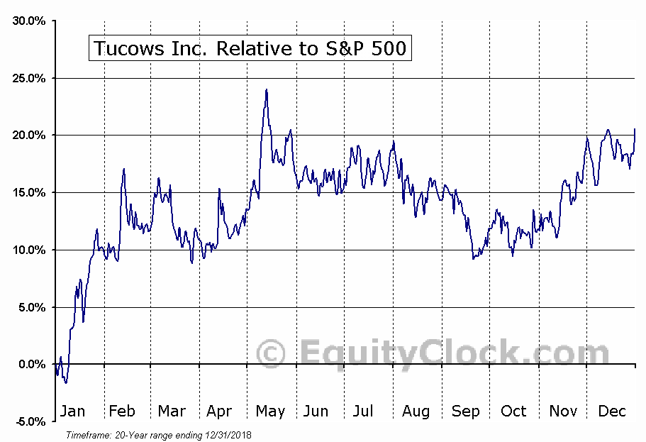 TCX Relative to the S&P 500