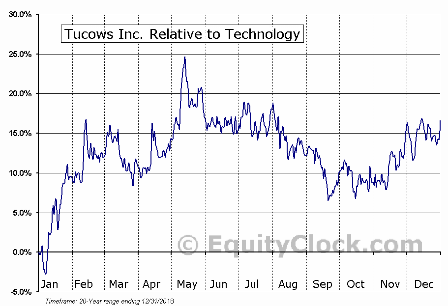 TCX Relative to the Sector