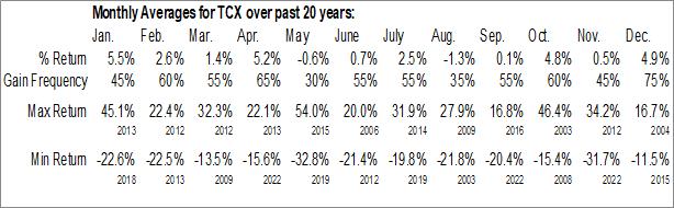 Monthly Seasonal Tucows Inc. (NASD:TCX)