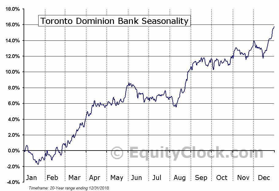 Toronto Dominion Bank (The) (TD) Seasonal Chart