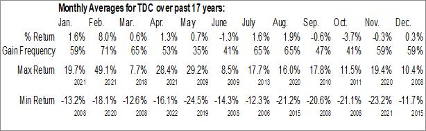 Monthly Seasonal Teradata Corp. (NYSE:TDC)
