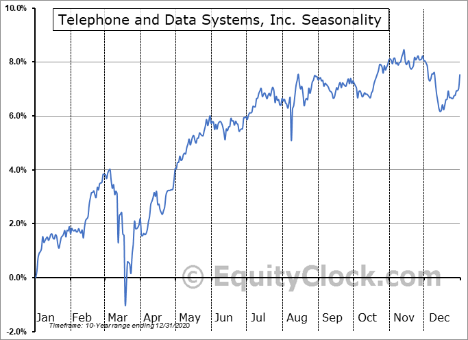 Telephone and Data Systems, Inc. (NYSE:TDE) Seasonality