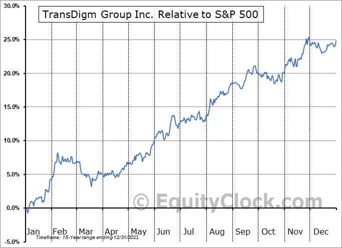 TDG Relative to the S&P 500