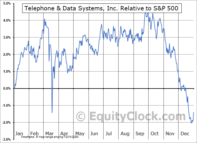 TDJ Relative to the S&P 500