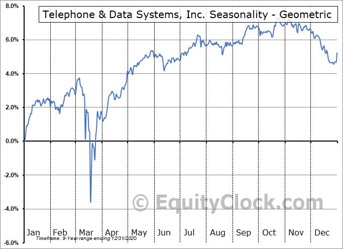 Telephone & Data Systems, Inc. (NYSE:TDJ) Seasonality