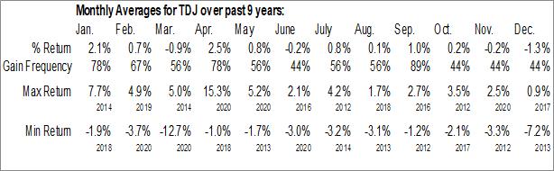 Monthly Seasonal Telephone & Data Systems, Inc. (NYSE:TDJ)
