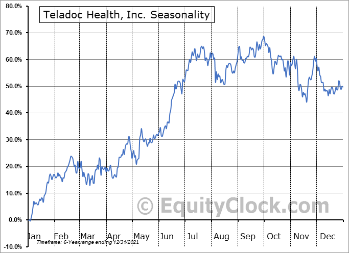 Teladoc Health, Inc. Seasonal Chart