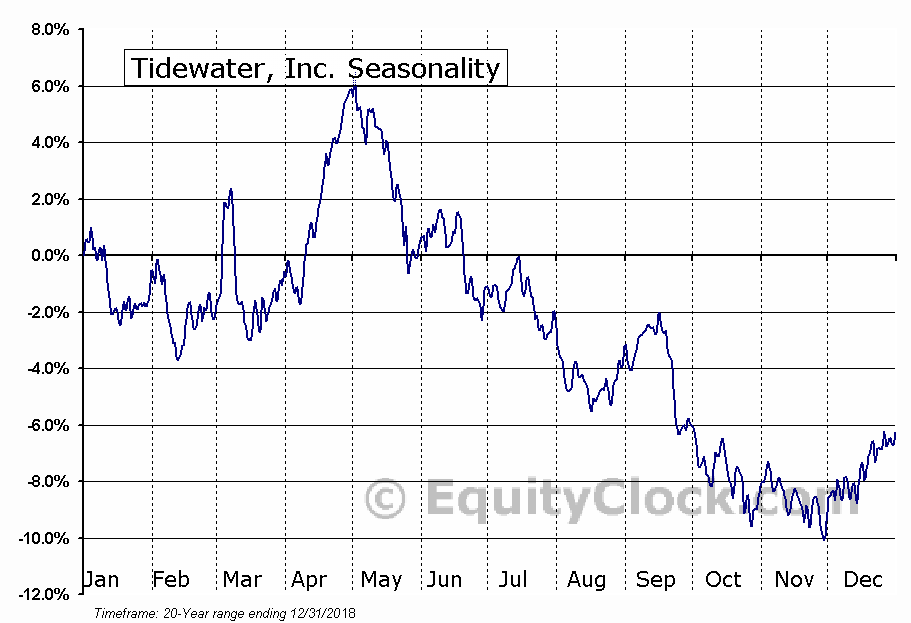 Tidewater Inc. (TDW) Seasonal Chart