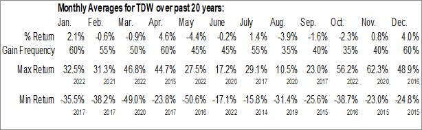 Monthly Seasonal Tidewater, Inc. (NYSE:TDW)