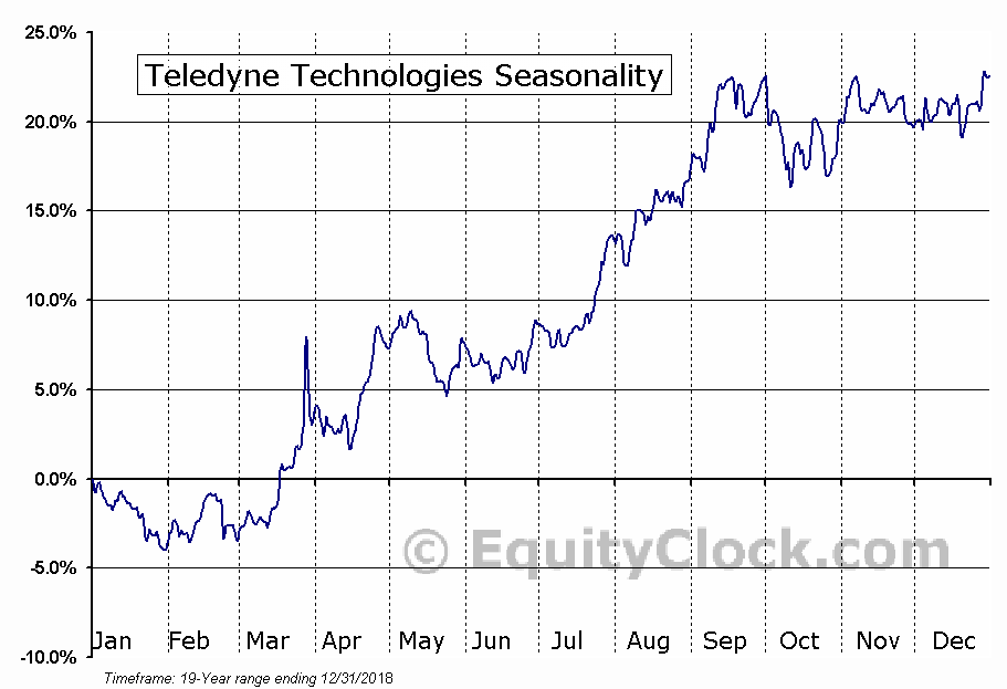 Teledyne Technologies Incorporated Seasonal Chart