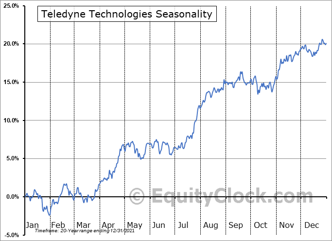 Teledyne Technologies Incorporated Seasonal Chart