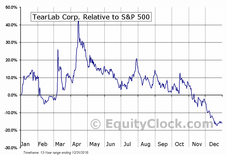 TEAR Relative to the S&P 500