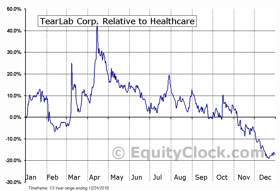 TEAR Relative to the Sector