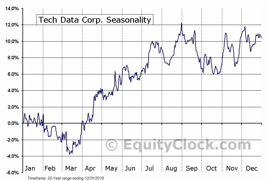 Tech Data Corporation (TECD) Seasonal Chart