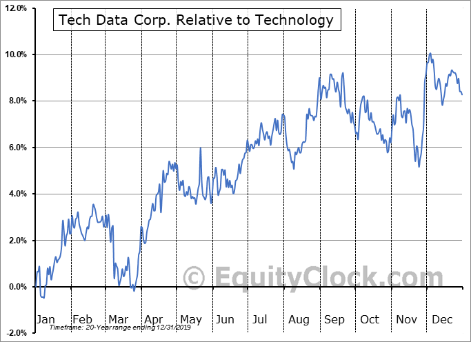 TECD Relative to the Sector