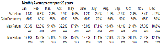 Monthly Seasonal Tech Data Corp. (NASD:TECD)