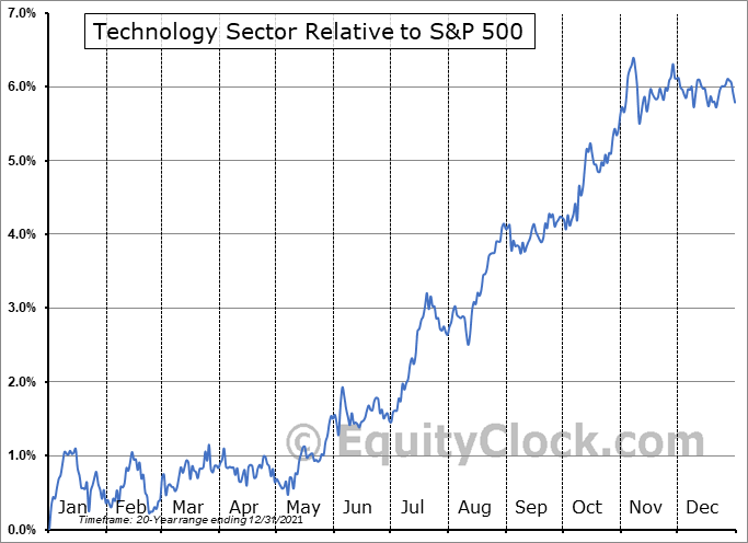 http://charts.equityclock.com/seasonal_charts/TECHNOLOGY_RelativeToSPX.PNG