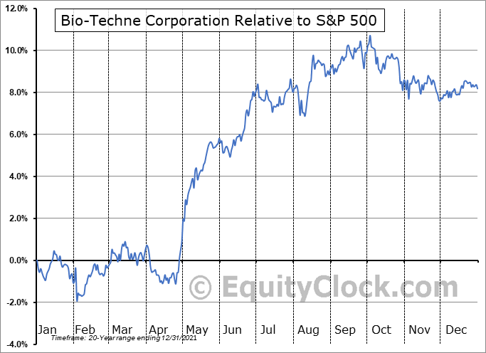 TECH Relative to the S&P 500