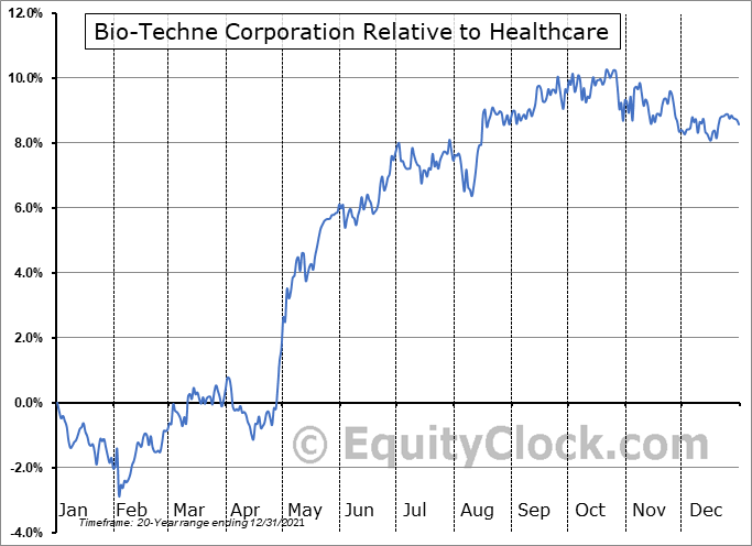TECH Relative to the Sector