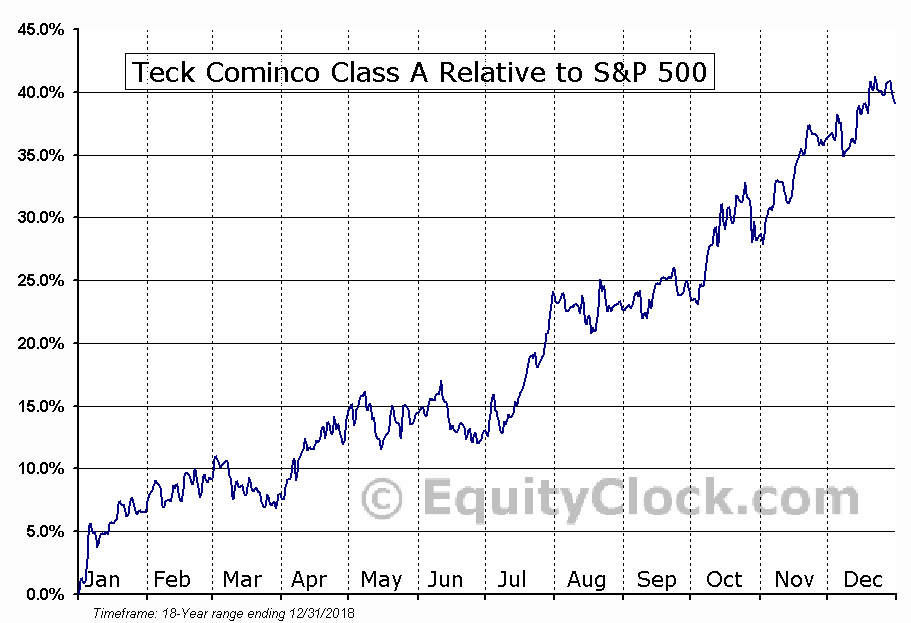 TECK-A.TO Relative to the S&P 500