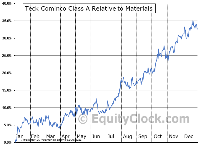 TECK-A.TO Relative to the Sector