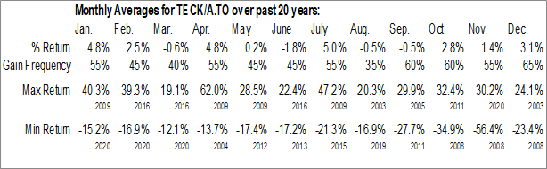 Monthly Seasonal Teck Cominco Class A (TSE:TECK/A)