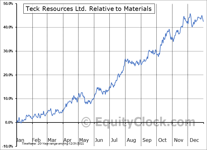 TECK-B.TO Relative to the Sector