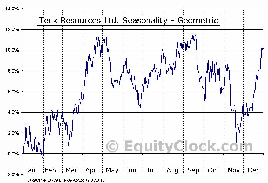 Teck Resources Ltd. (TSE:TECK/B.TO) Seasonality