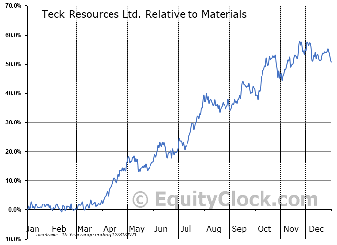 TECK Relative to the Sector