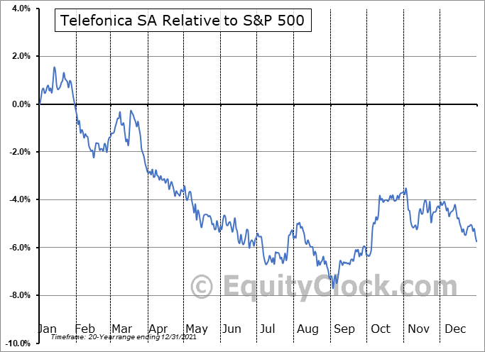 TEF Relative to the S&P 500