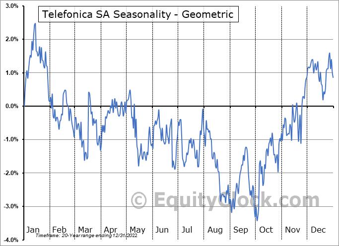 Telefonica SA (NYSE:TEF) Seasonality