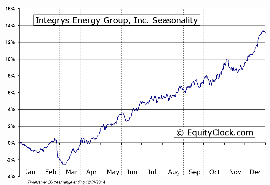 Integrys Energy Group, Inc.  (NYSE:TEG) Seasonal Chart