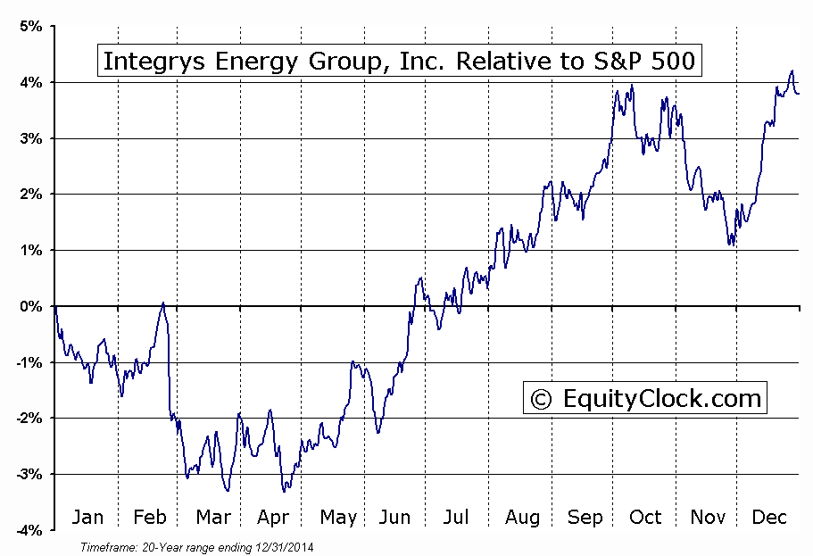 TEG Relative to the S&P 500