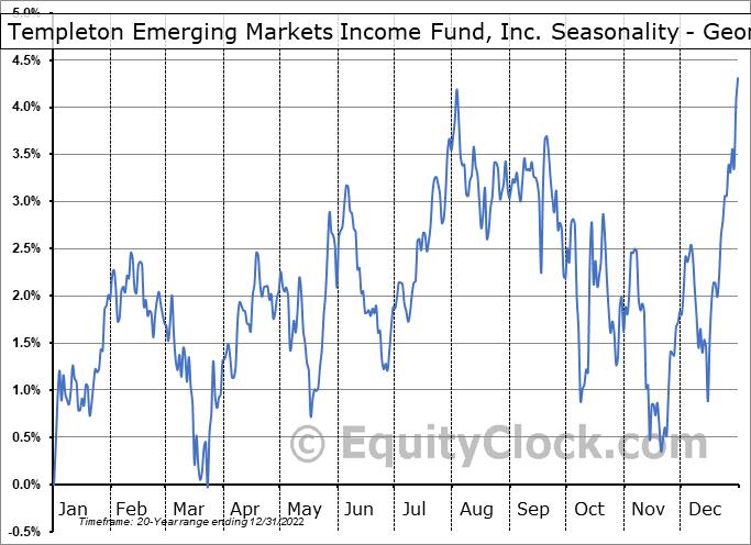 Templeton Emerging Markets Income Fund, Inc. (NYSE:TEI) Seasonality