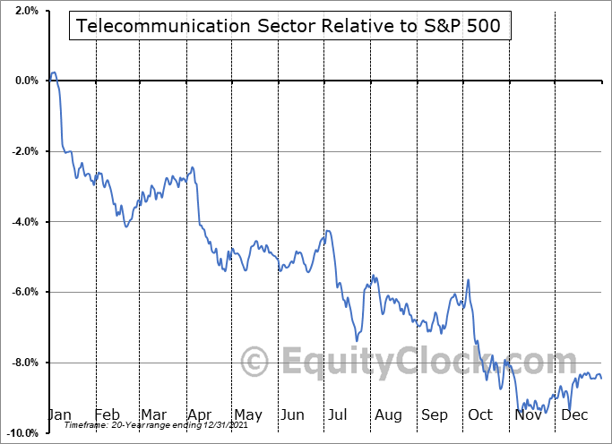TELECOMMUNICATIONS Relative to the S&P 500