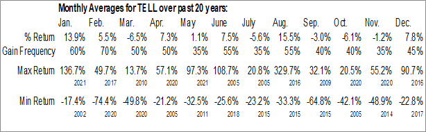 Monthly Seasonal Tellurian Inc. (NASD:TELL)