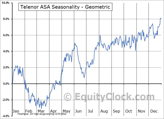 Telenor ASA (OTCMKT:TELNY) Seasonality