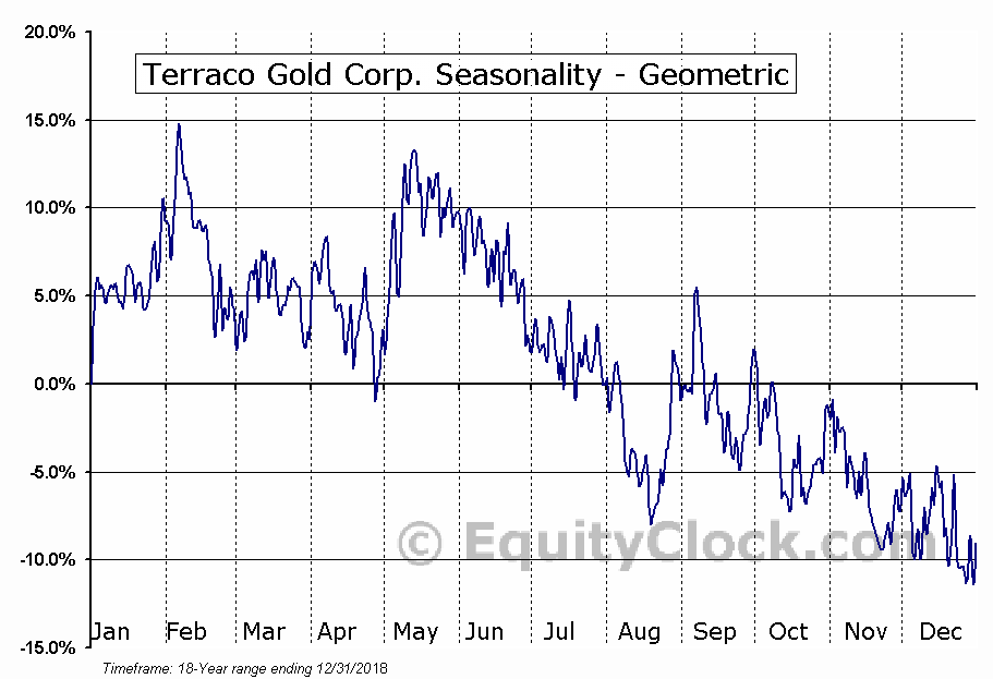 Terraco Gold Corp. (TSXV:TEN.V) Seasonality